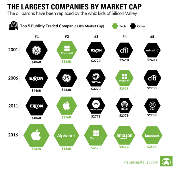 market-cap-tech-vs-oil.png