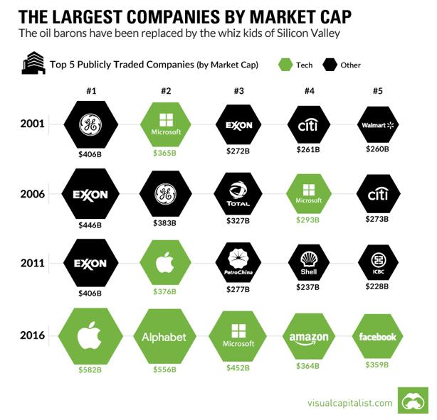 market-cap-tech-vs-oil.png