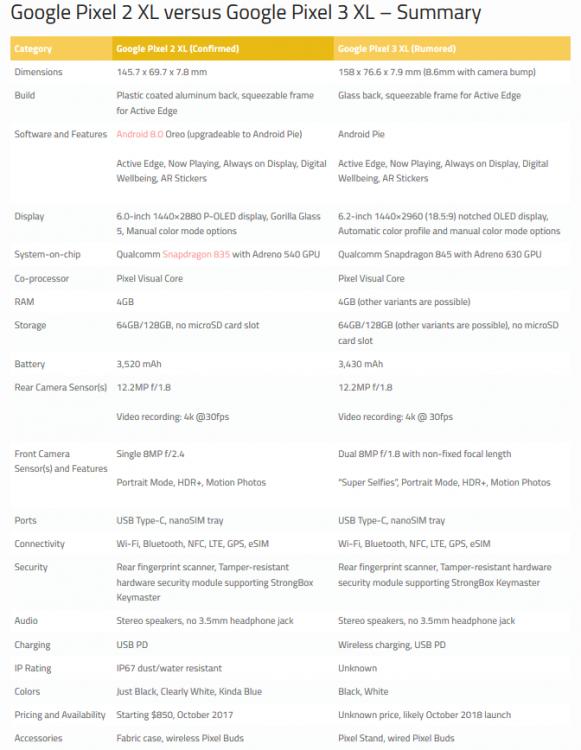 Screenshot_2018-08-24 Google Pixel 3 XL Specs, Features, Camera, and comparison to Pixel 2 XL(1).png