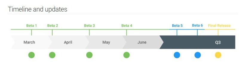 Android-Q-Beta-Timeline.jpg